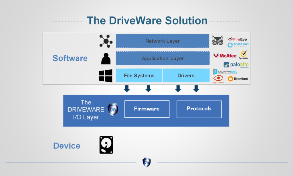 The Cyber DriveWare Technology Slide